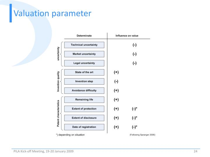 Valuation parameter