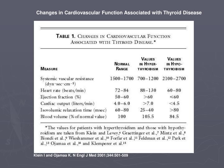Changes in Cardiovascular Function Associated with Thyroid Disease