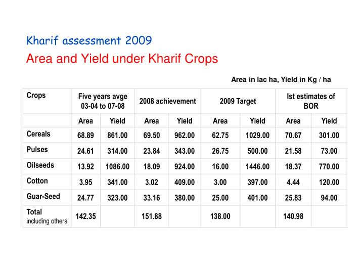 Area and Yield under Kharif Crops
