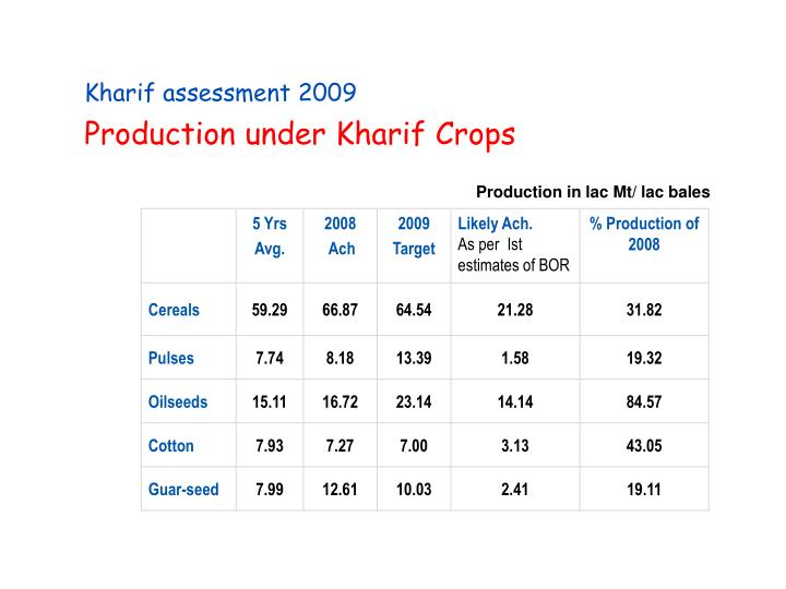 Production under Kharif Crops