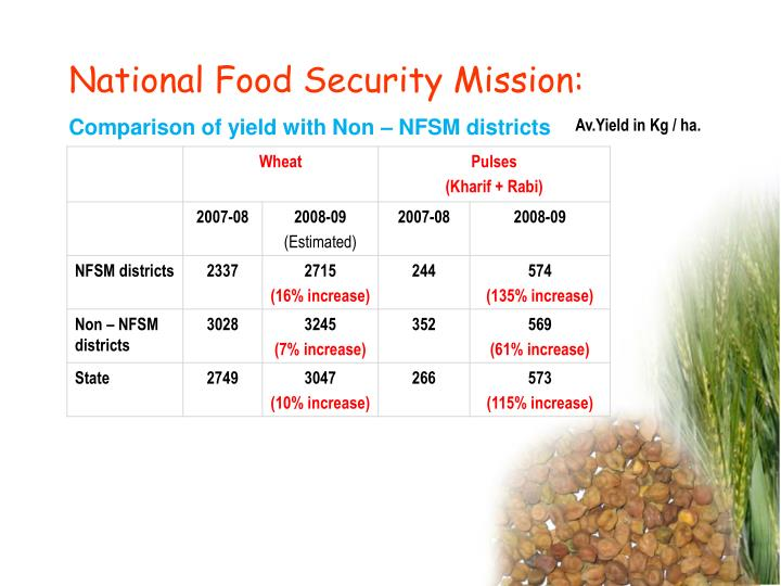 National Food Security Mission:
