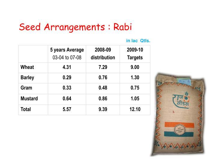 Seed Arrangements : Rabi