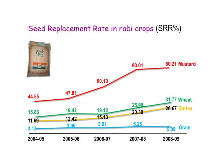 Seed Replacement Rate in rabi crops