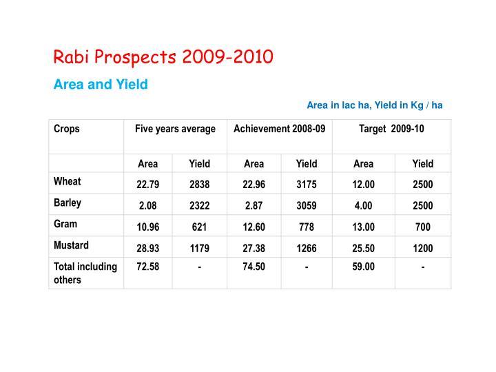 Rabi Prospects 2009-2010