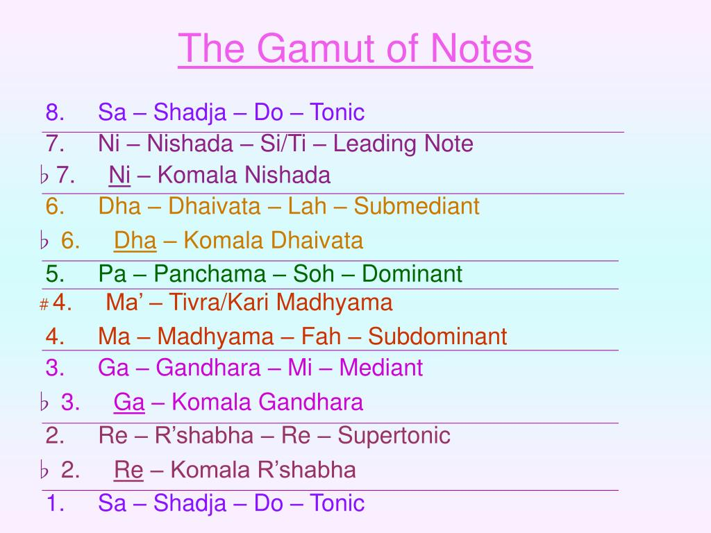 The Gamut of Notes