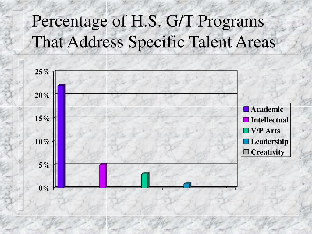 Percentage of H.S. G/T Programs That Address Specific Talent Areas