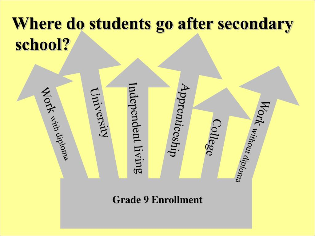 Where do students go after secondary school?