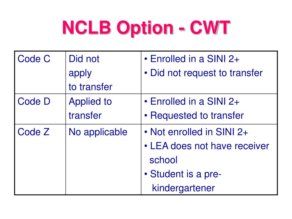 NCLB Option - CWT