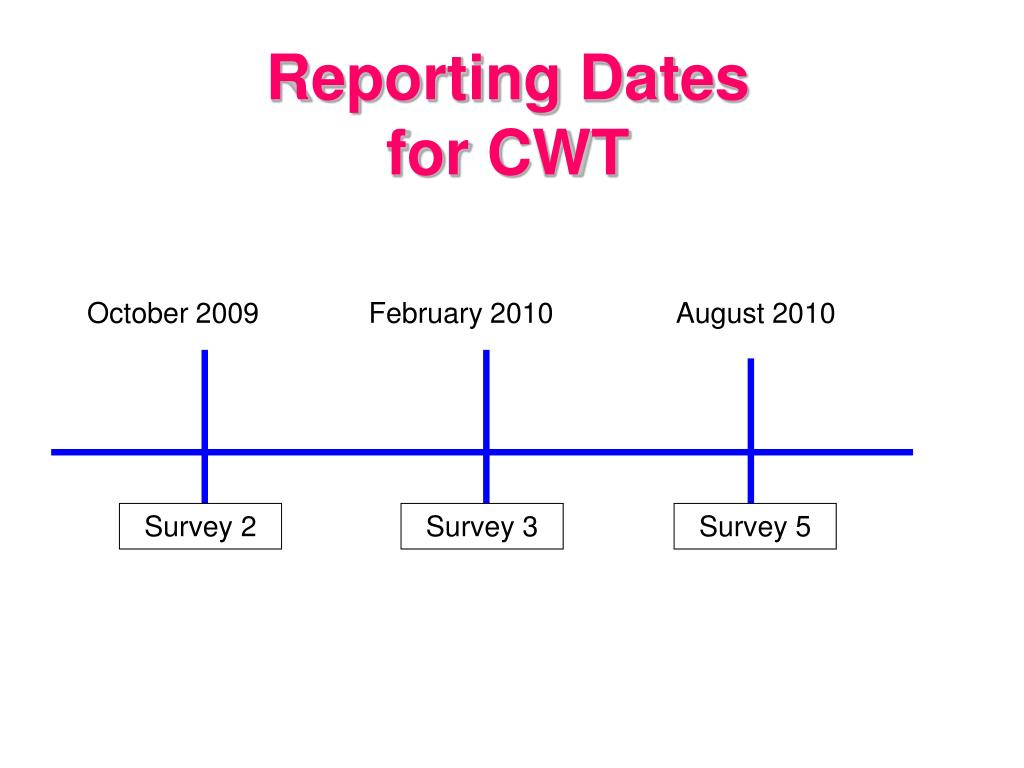 Reporting Dates