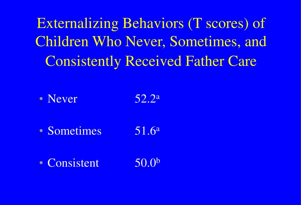 Externalizing Behaviors (T scores) of Children Who Never, Sometimes, and Consistently Received Father Care