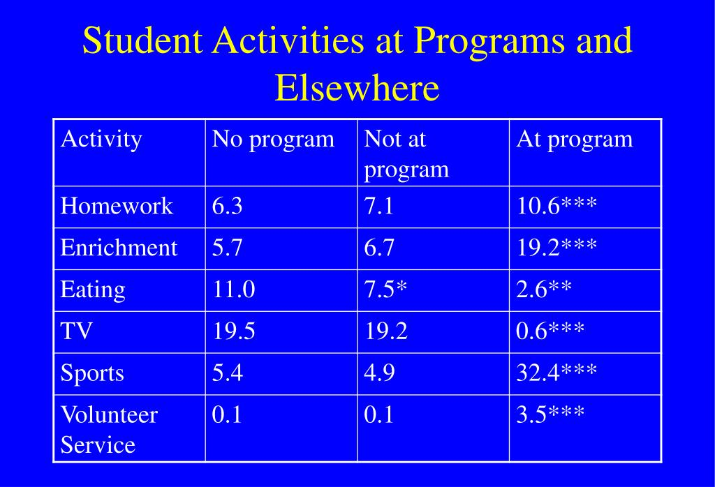 Student Activities at Programs and Elsewhere