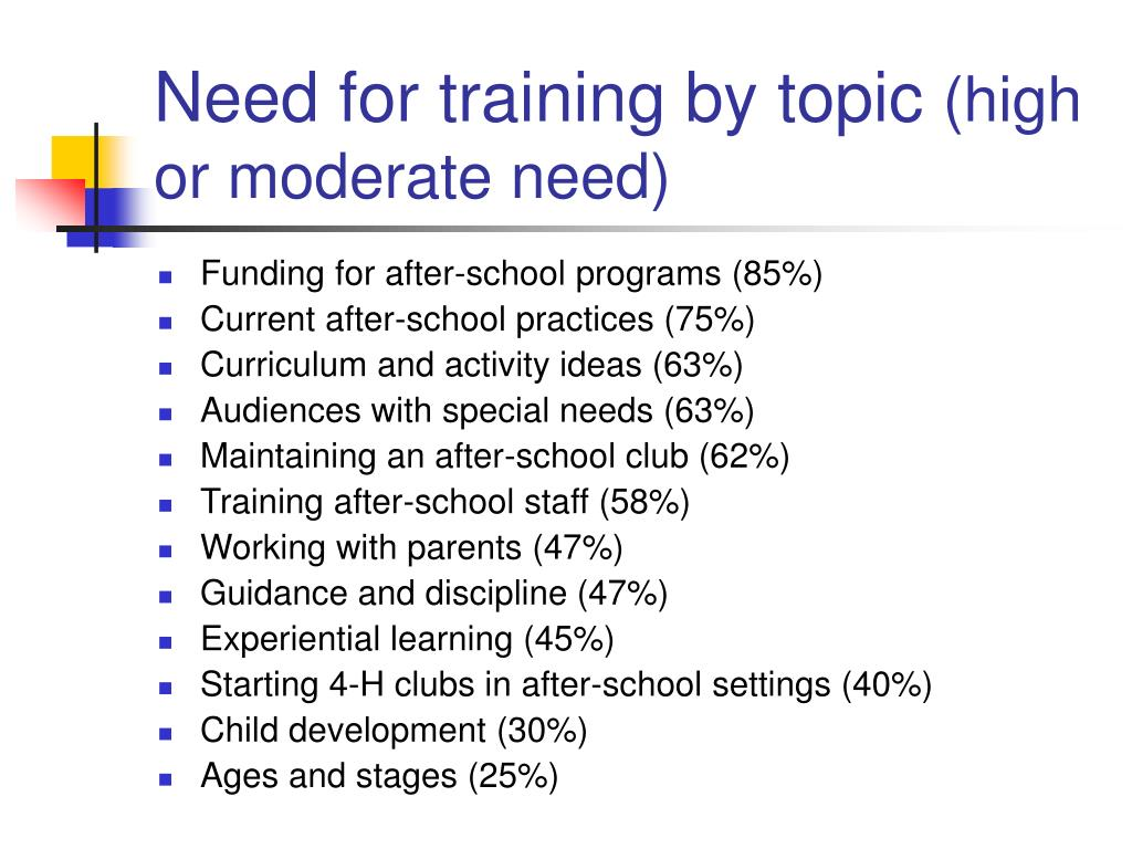 Need for training by topic
