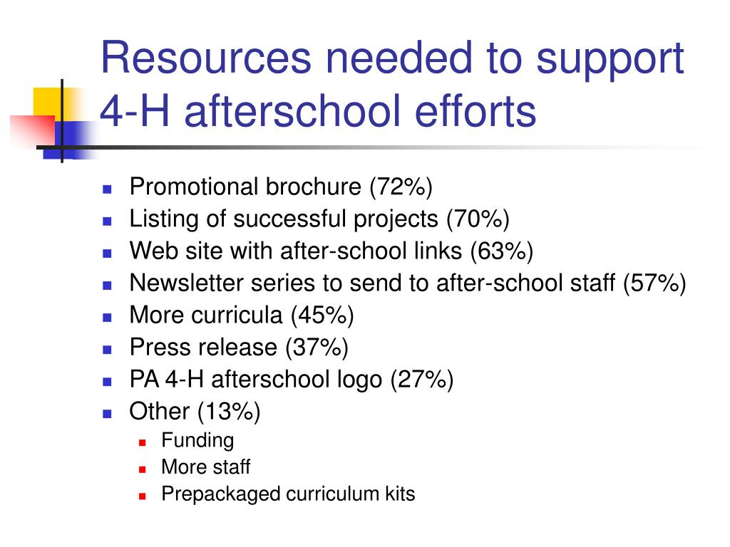 Resources needed to support 4-H afterschool efforts