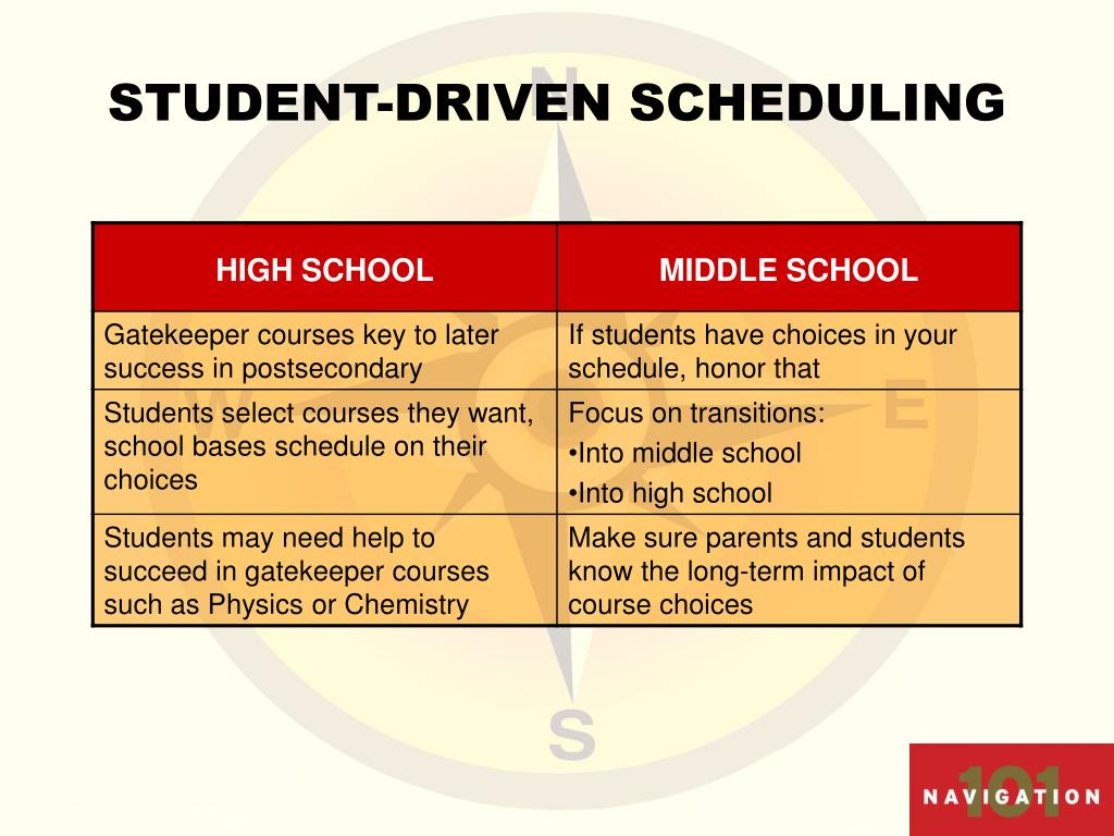 STUDENT-DRIVEN SCHEDULING