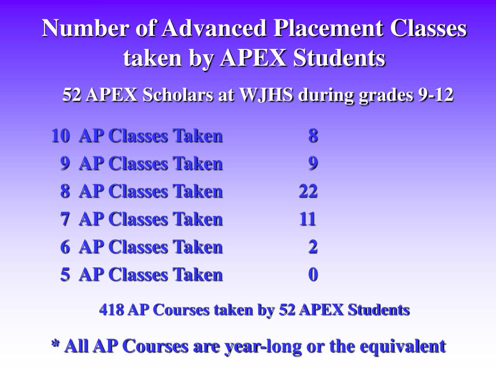 Number of Advanced Placement Classes taken by APEX Students