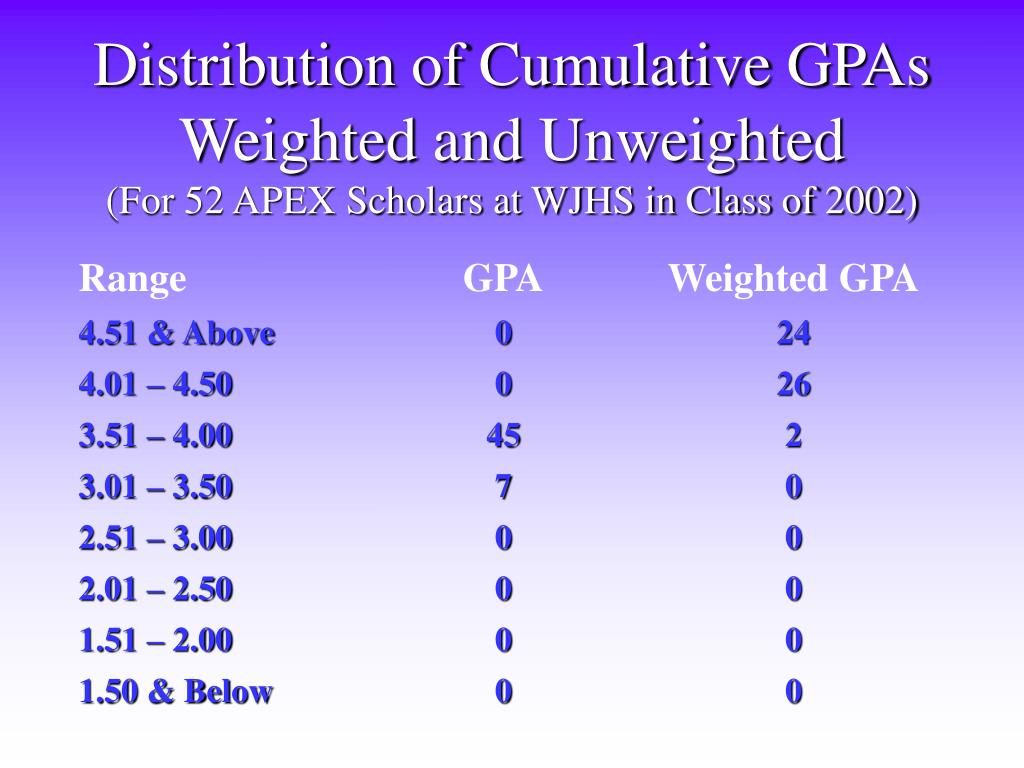 Distribution of Cumulative GPAs Weighted and Unweighted