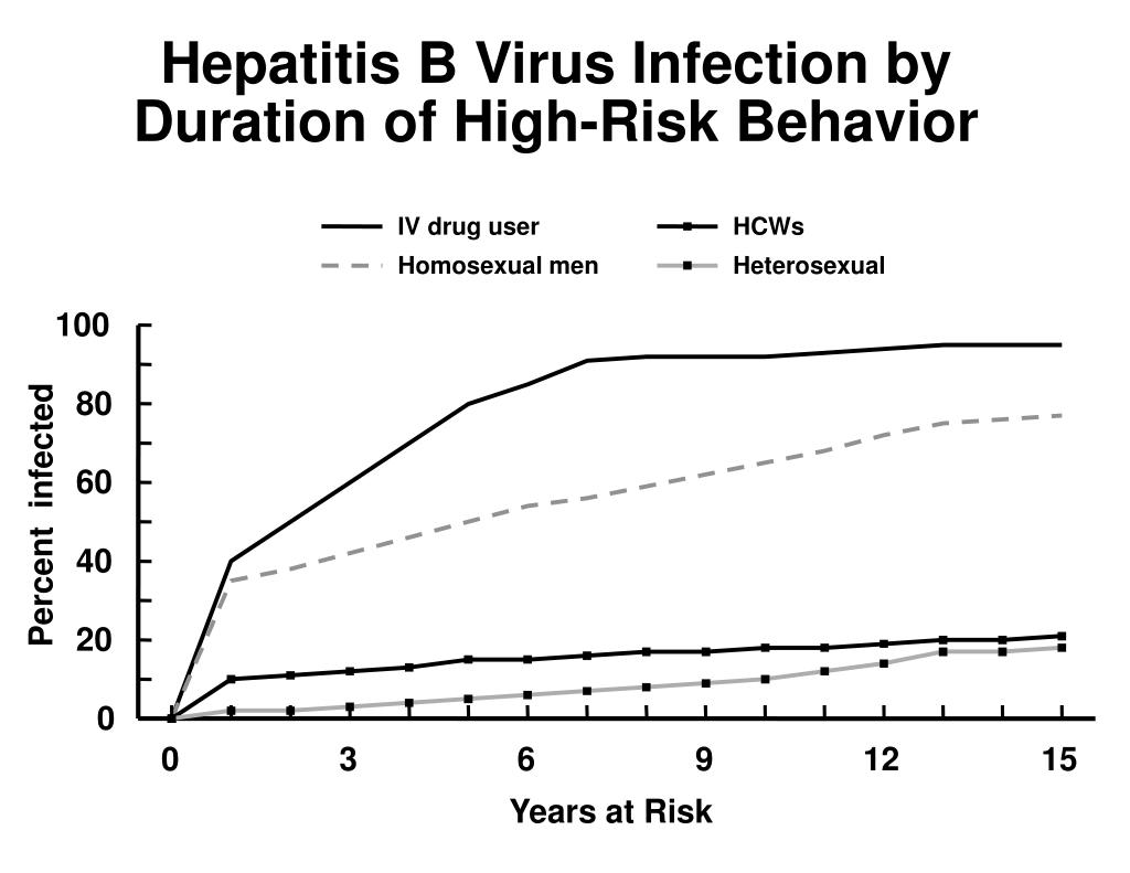 Hepatitis B Virus Infection by Duration of High-Risk Behavior