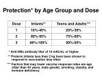 protection by age group and dose