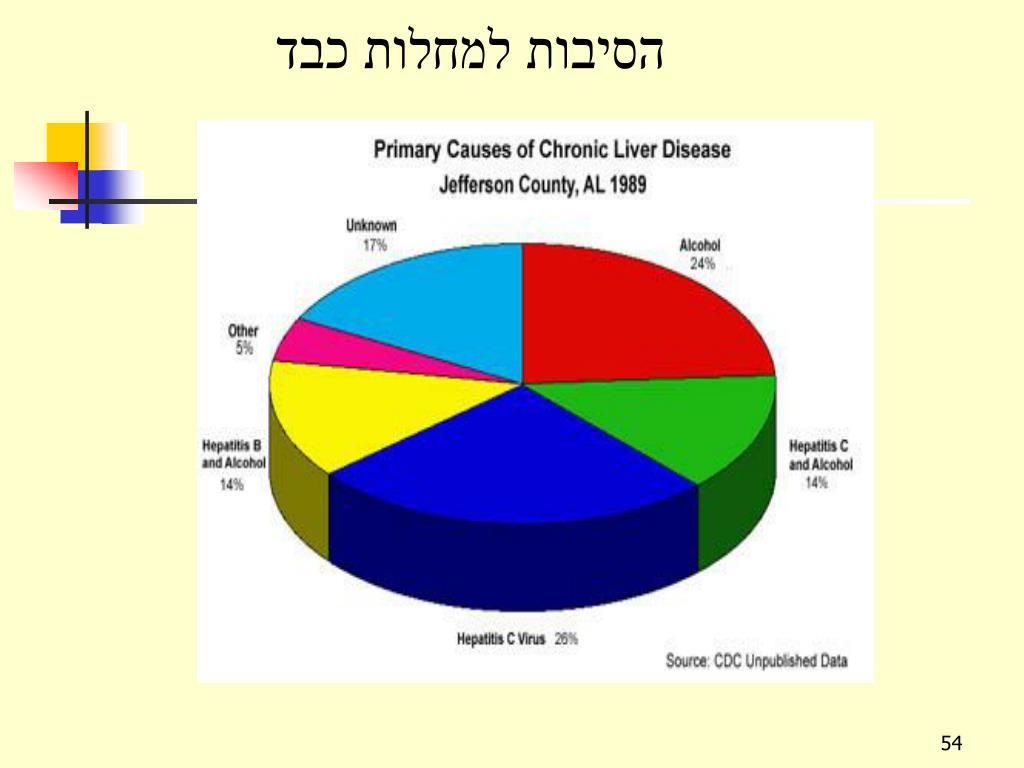 הסיבות למחלות כבד