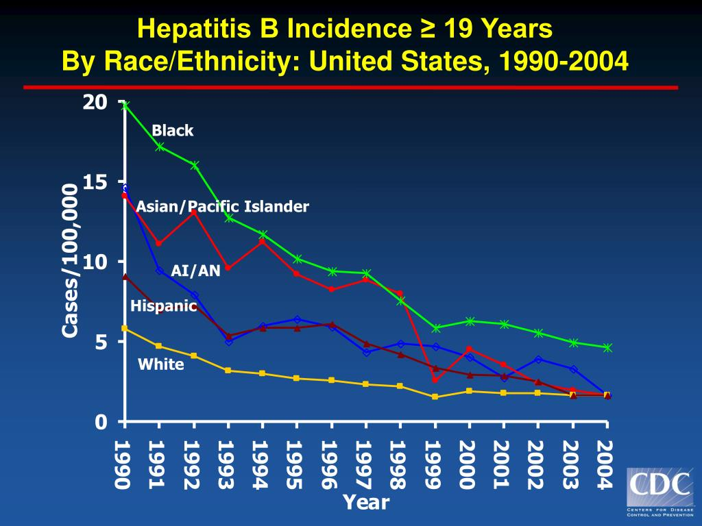 Hepatitis B Incidence ≥ 19 Years