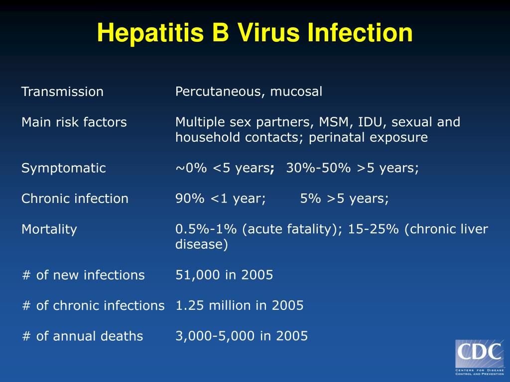 Hepatitis B Virus Infection