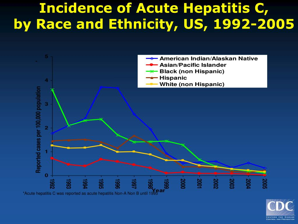 Incidence of Acute Hepatitis C,