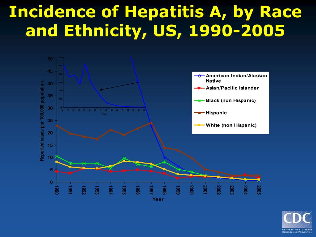Incidence of Hepatitis A, by Race and Ethnicity, US, 1990-2005