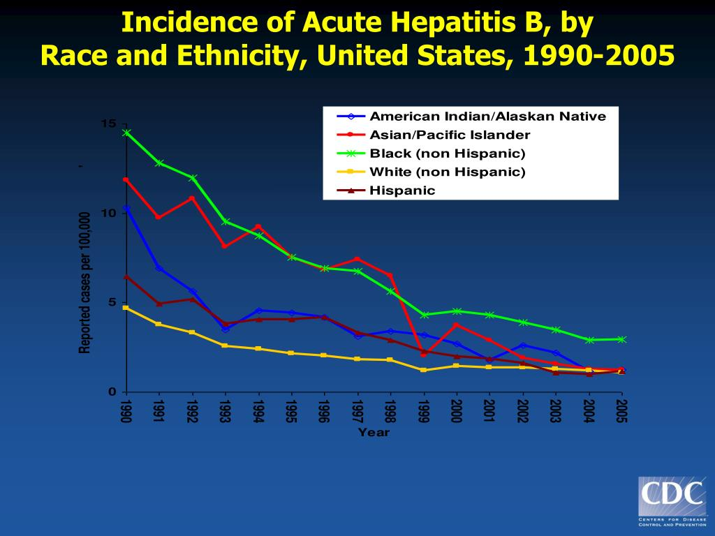 Incidence of Acute Hepatitis B, by
