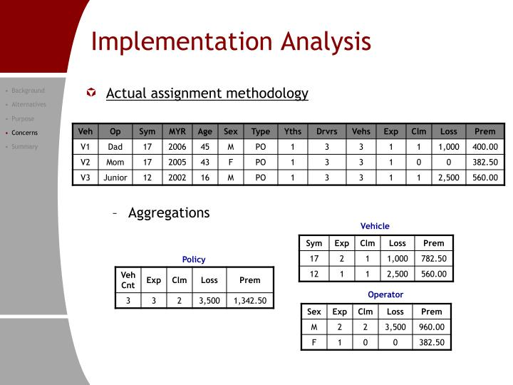 Implementation Analysis