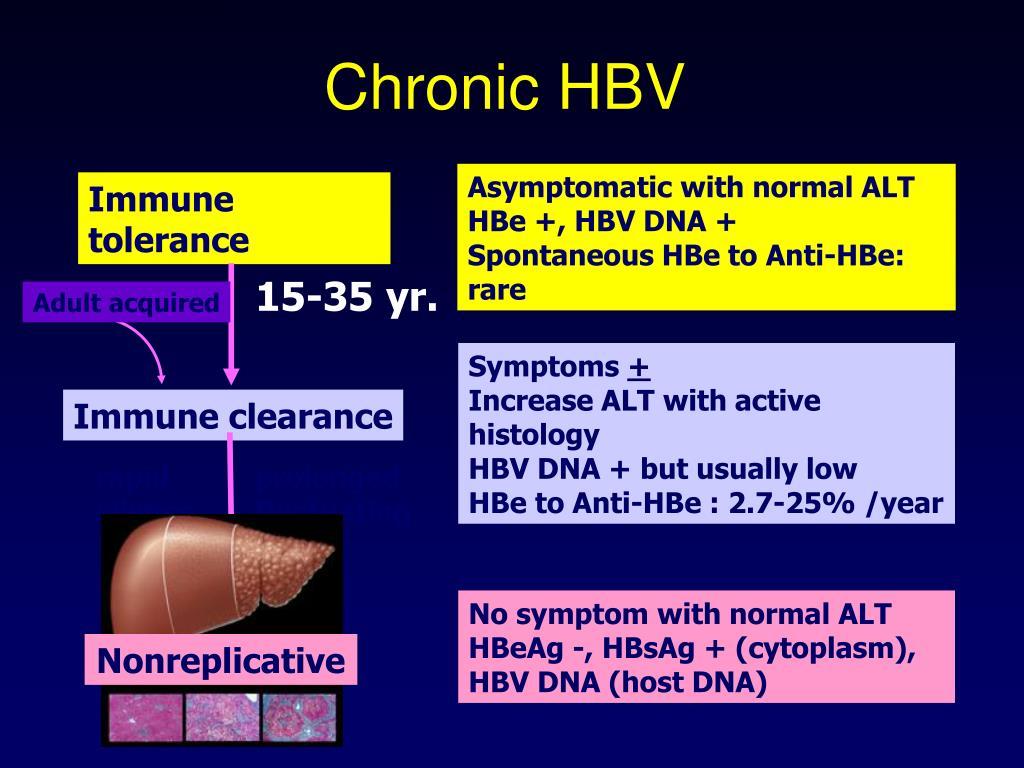 Chronic HBV