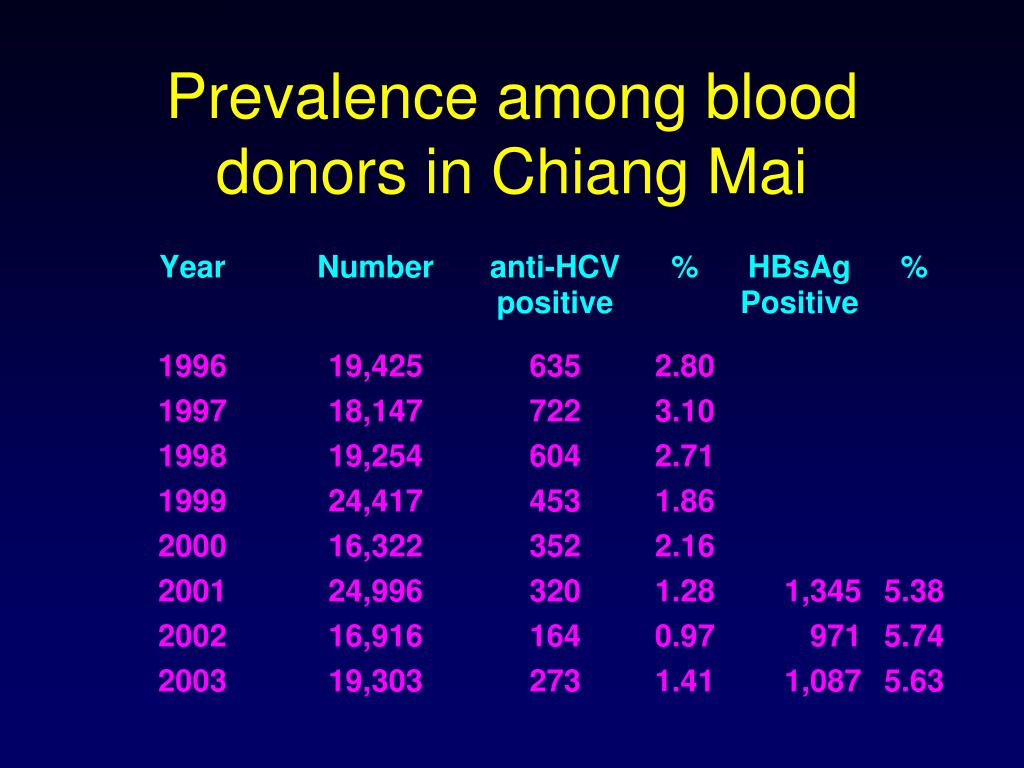 Prevalence among blood donors in Chiang Mai