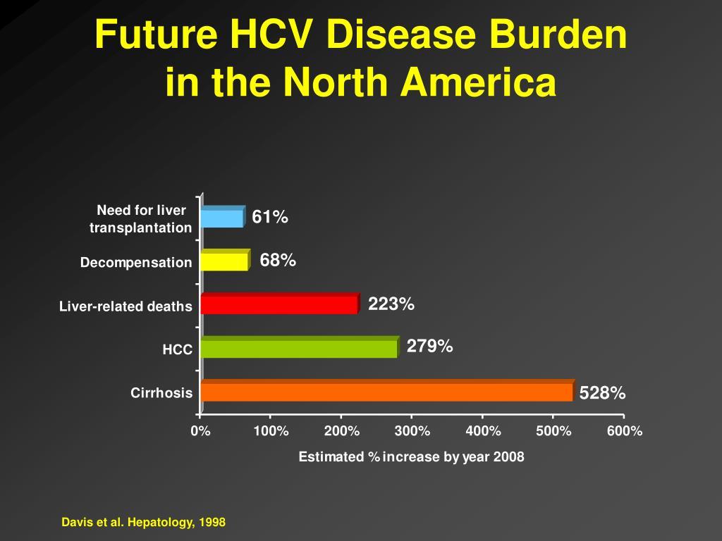 Future HCV Disease Burden