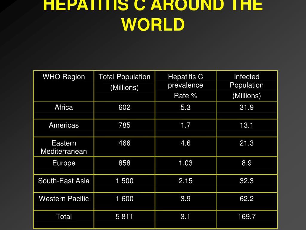 HEPATITIS C AROUND THE WORLD