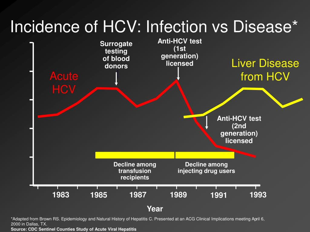 Incidence of HCV: Infection vs Disease*