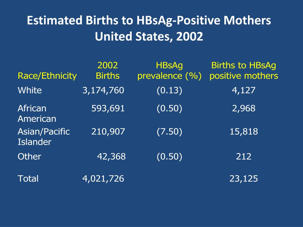 Estimated Births to HBsAg-Positive Mothers