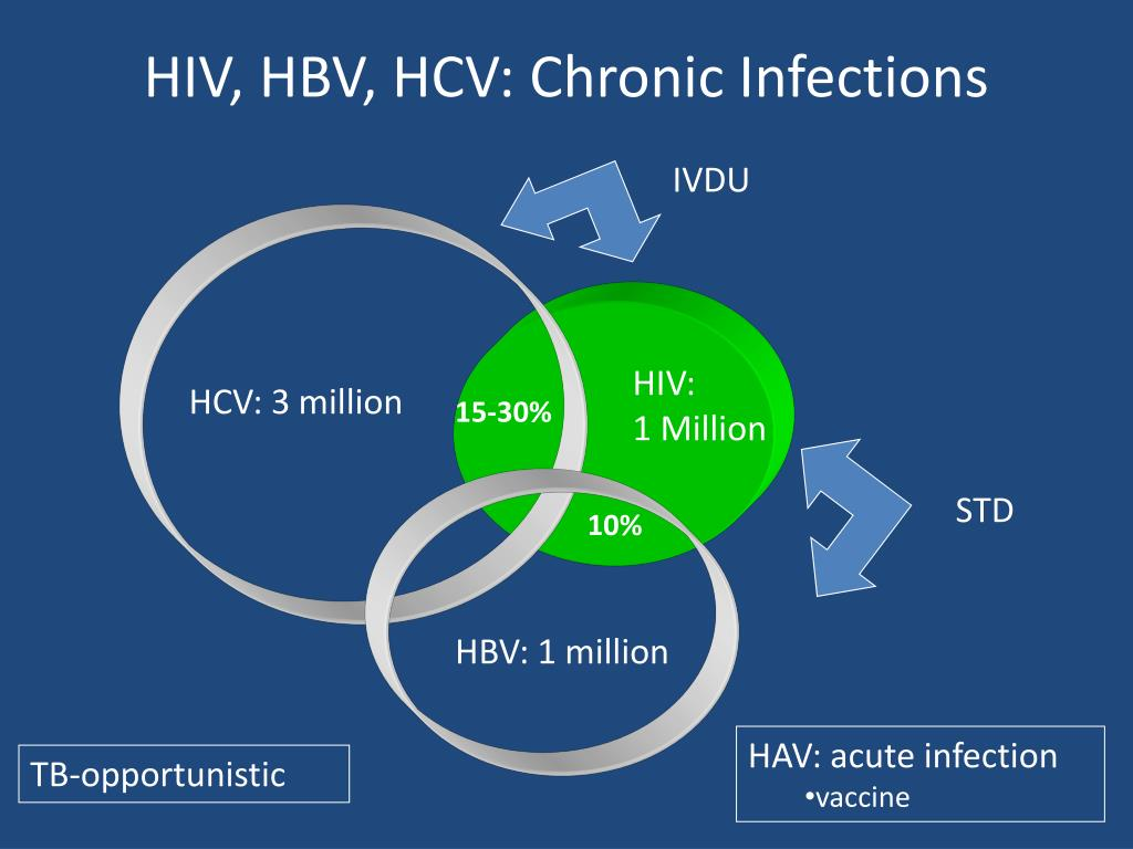 HIV, HBV, HCV: Chronic Infections