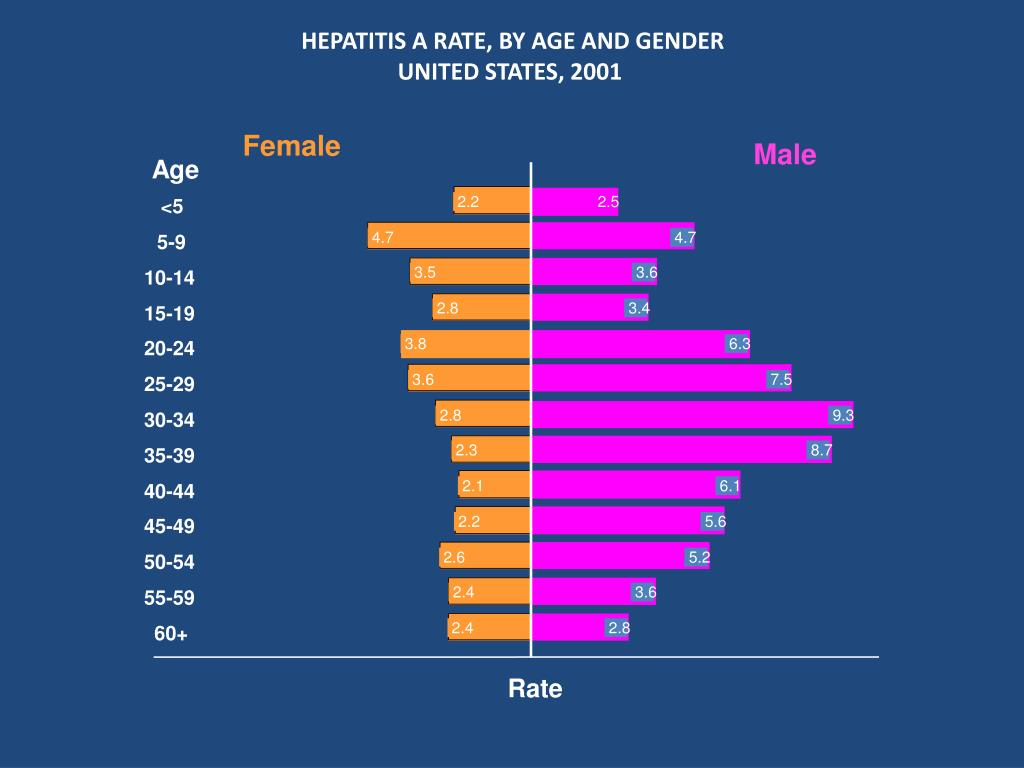 HEPATITIS A RATE, BY AGE AND GENDER