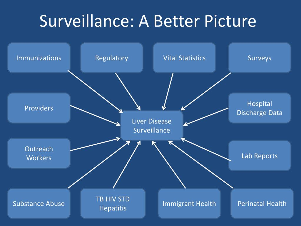 Surveillance: A Better Picture