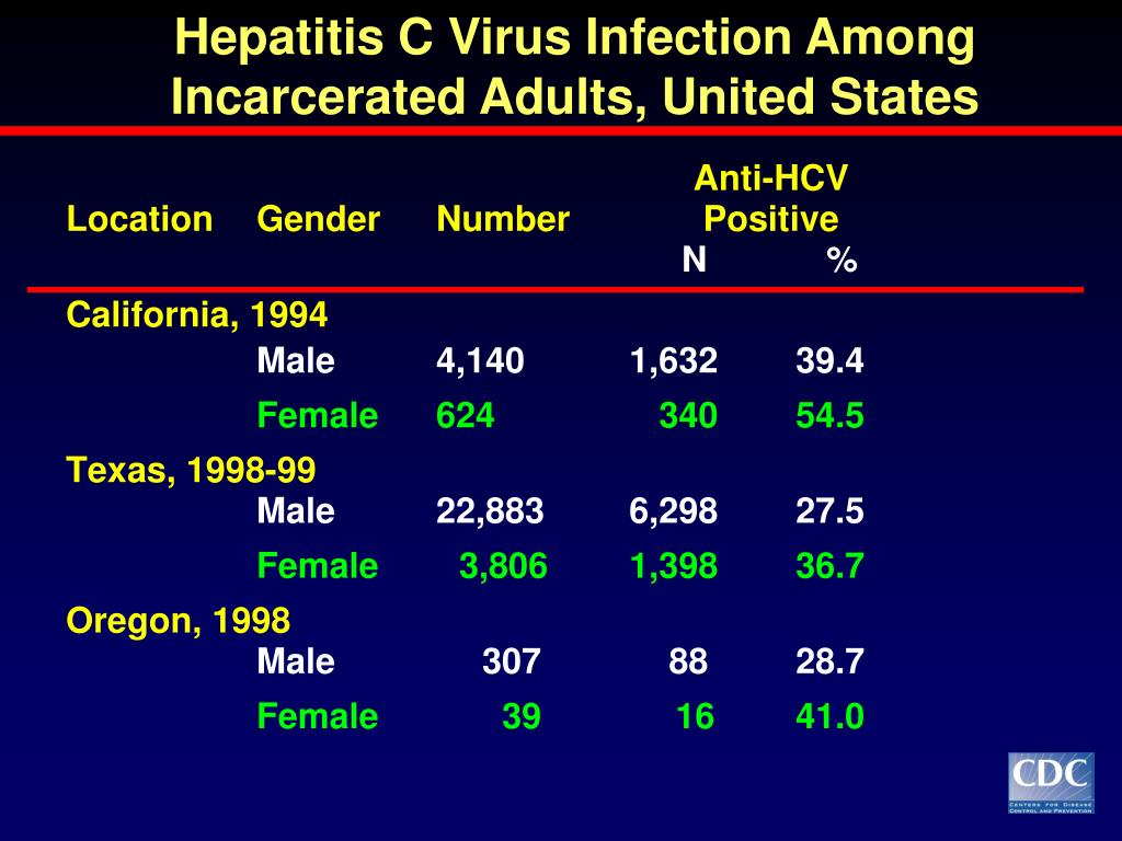 Hepatitis C Virus Infection Among Incarcerated Adults, United States