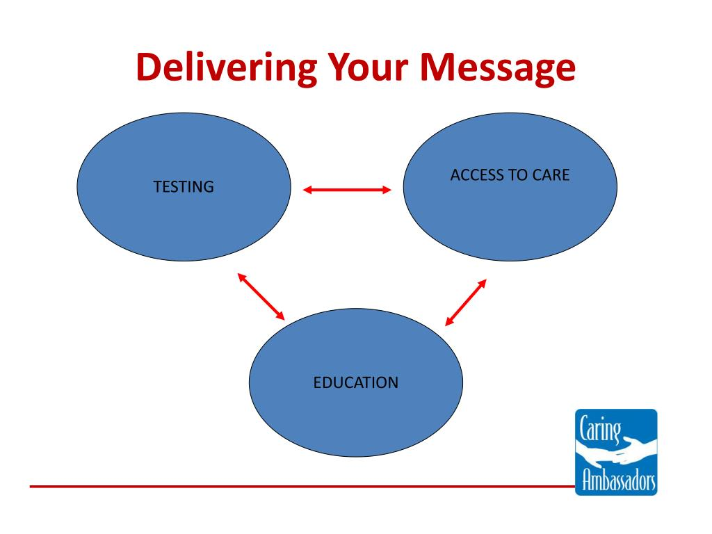 Delivering Your Message