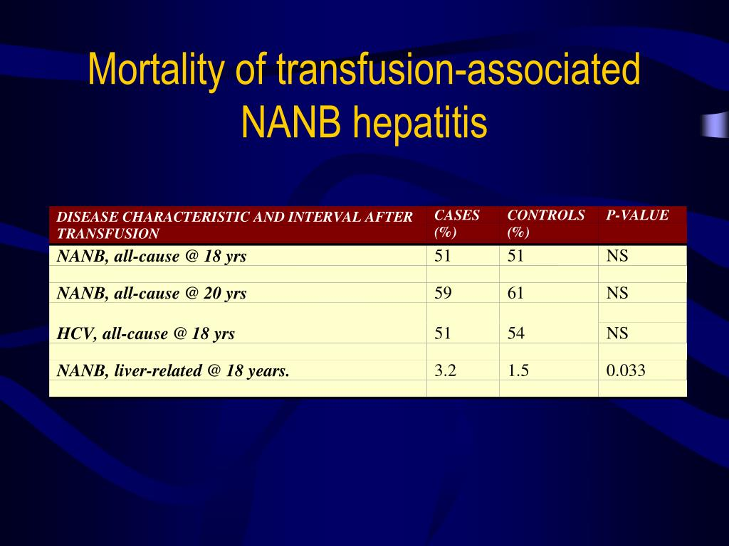 Mortality of transfusion-associated NANB hepatitis