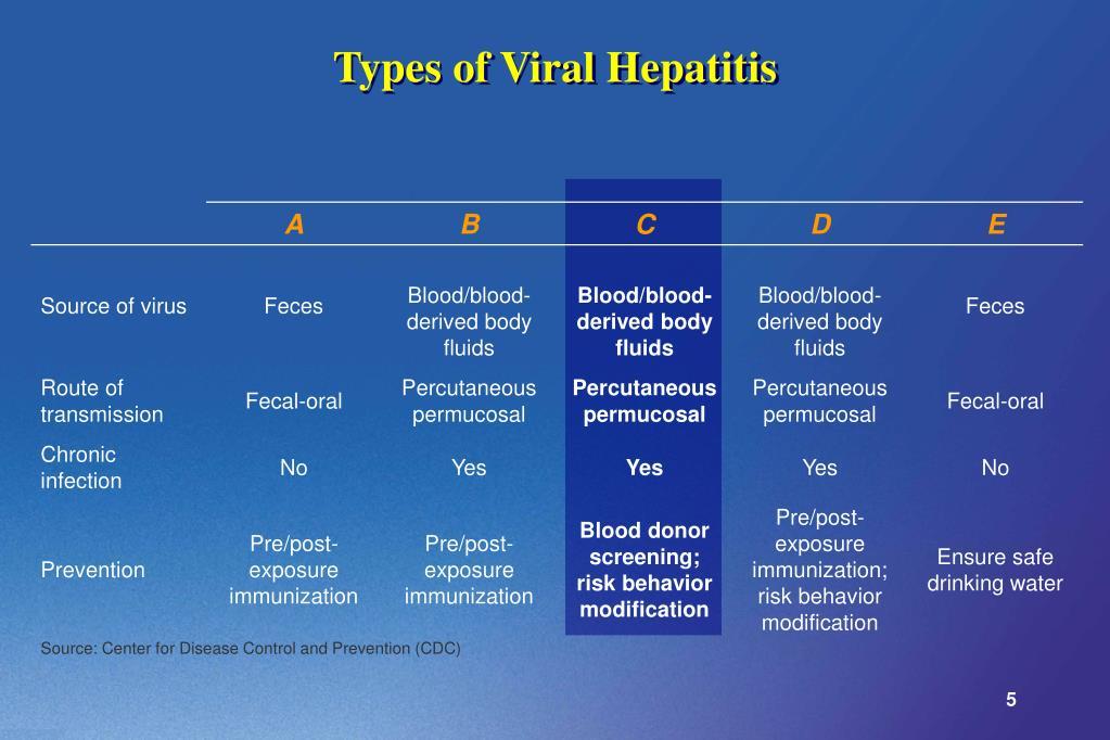 Types of Viral Hepatitis