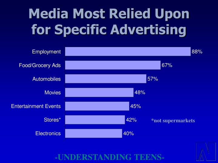 Media Most Relied Upon for Specific Advertising