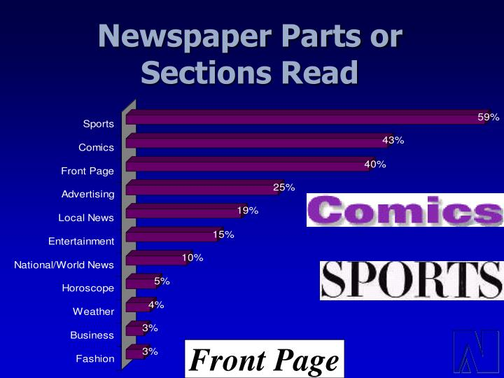 Newspaper Parts or Sections Read