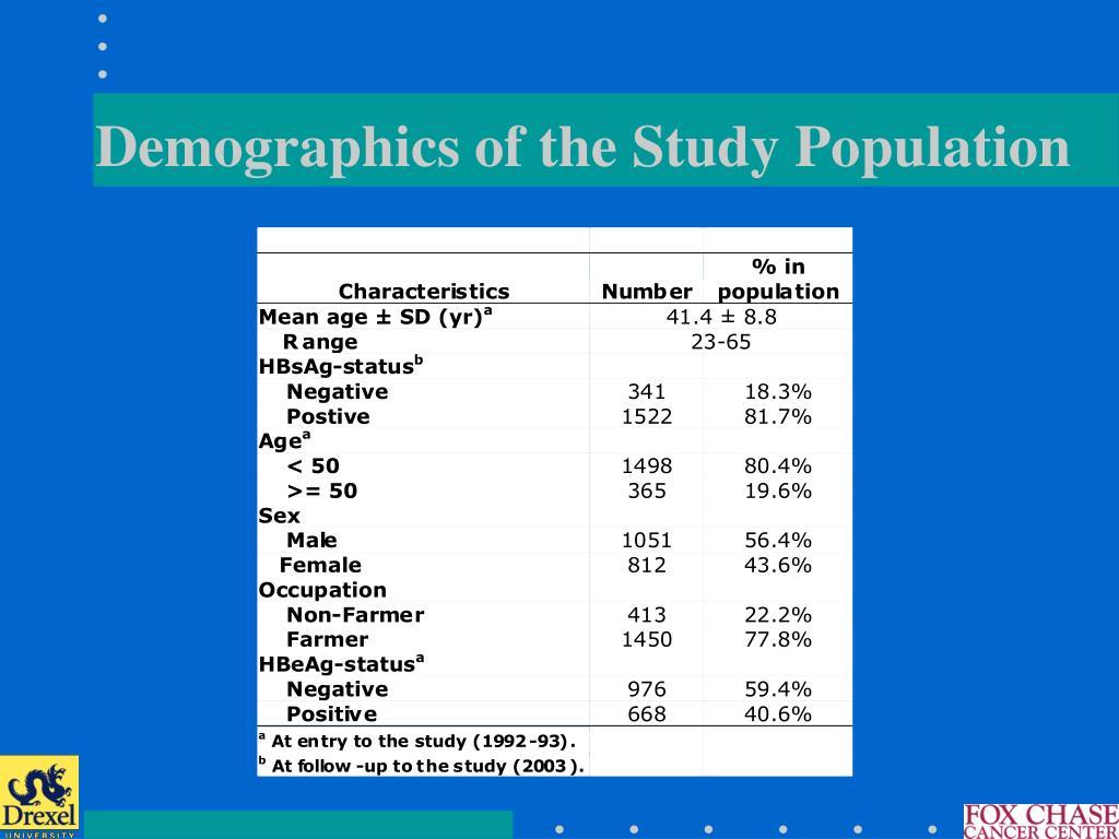 Demographics of the Study Population