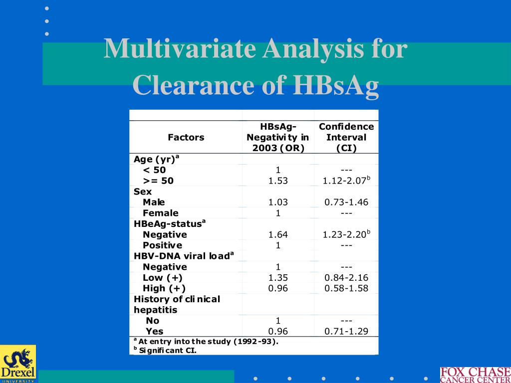 Multivariate Analysis for Clearance of HBsAg