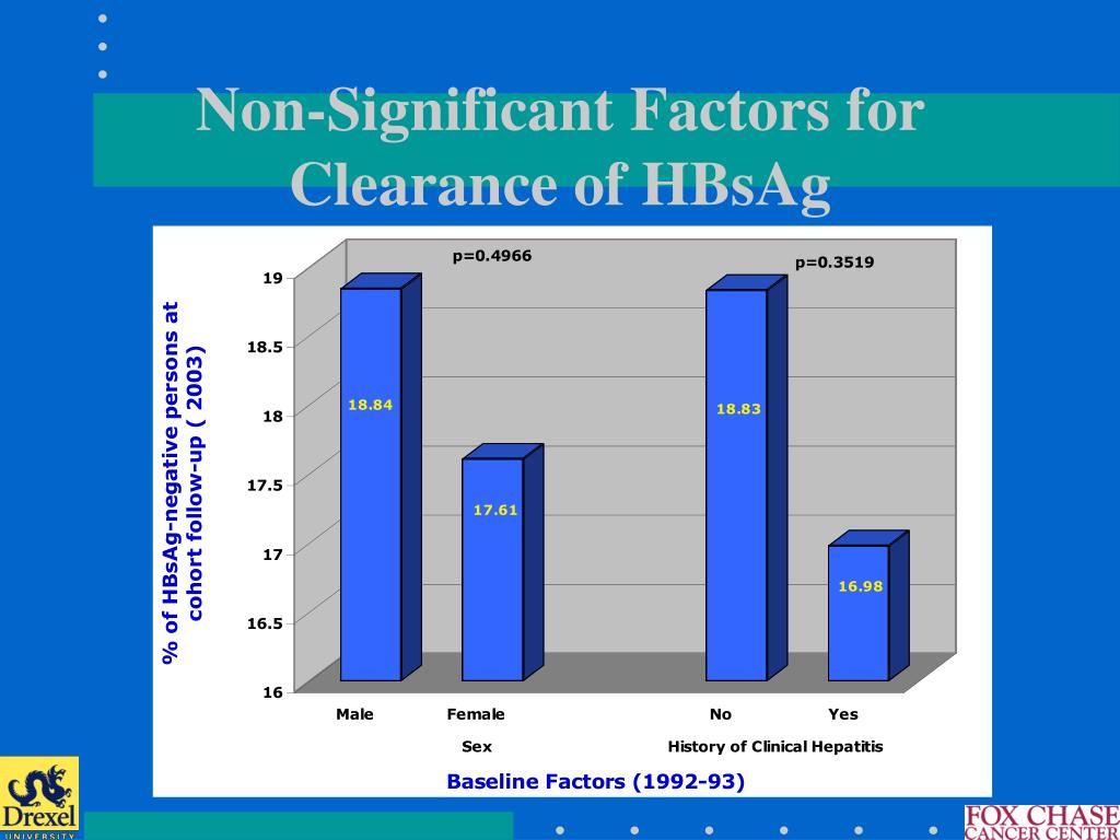 Non-Significant Factors for Clearance of HBsAg