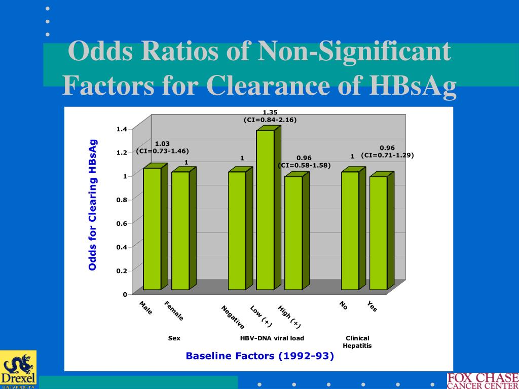 Odds Ratios of Non-Significant Factors for Clearance of HBsAg