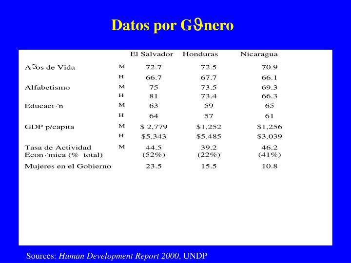 Datos por G