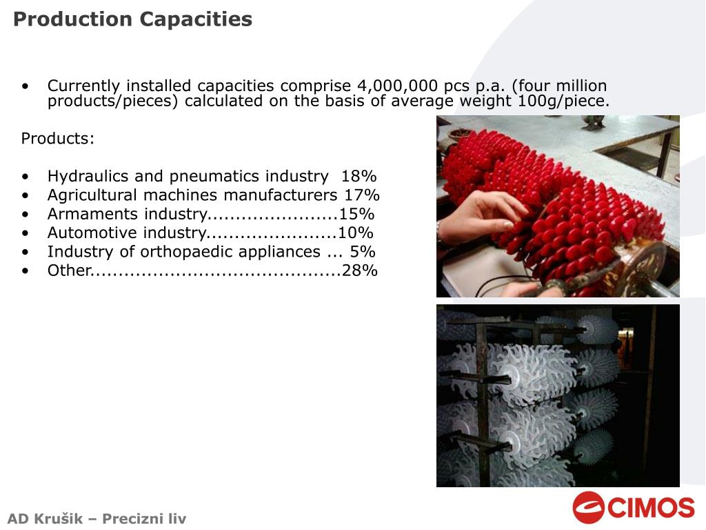 Production Capacities
